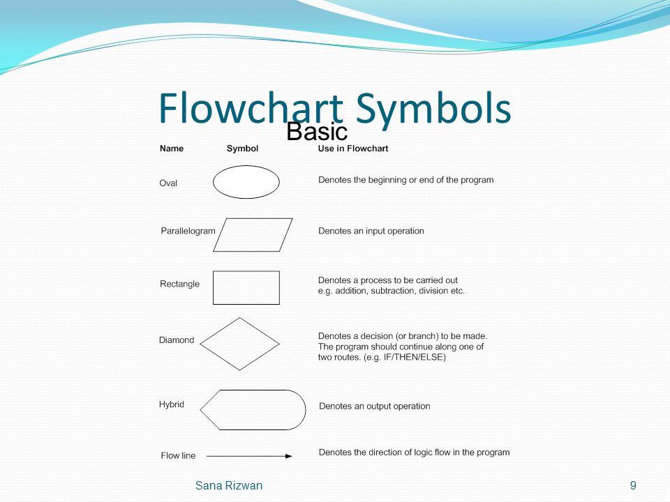 Flowchart Symbols Basic 9Sana Rizwan