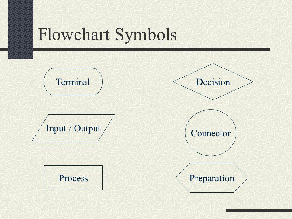 Flowchart Symbols Input / Output Process Decision Connector Preparation Terminal