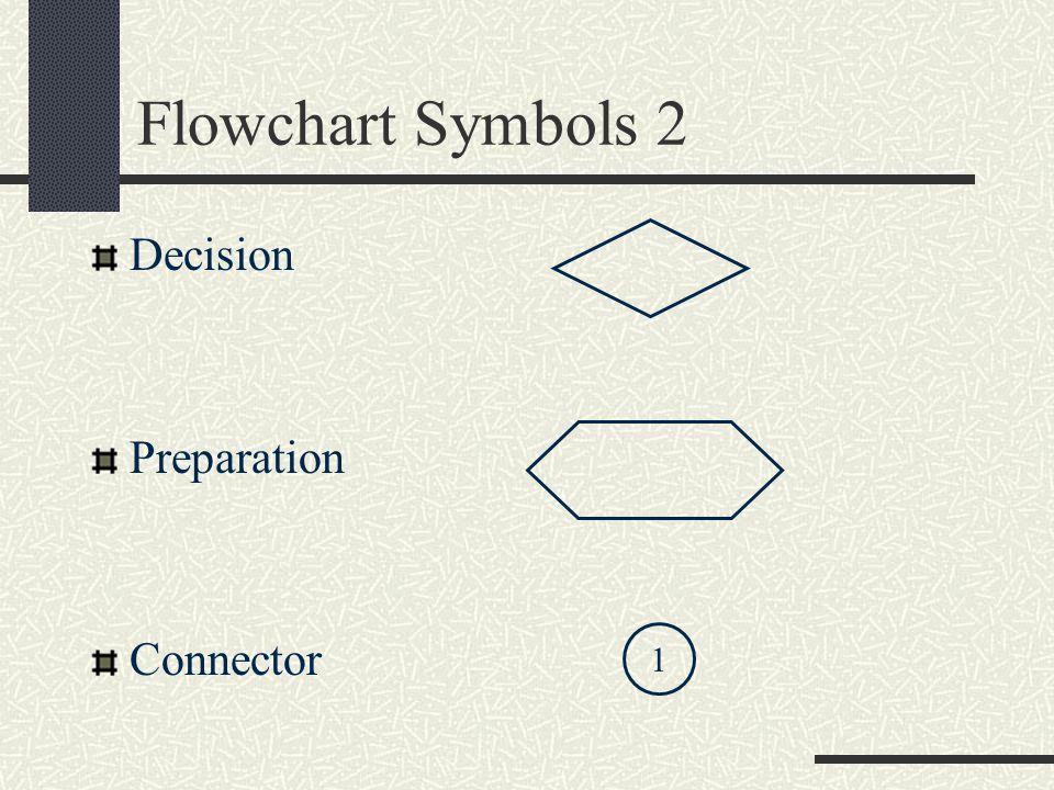 Flowchart Symbols 2 Decision Preparation Connector 1
