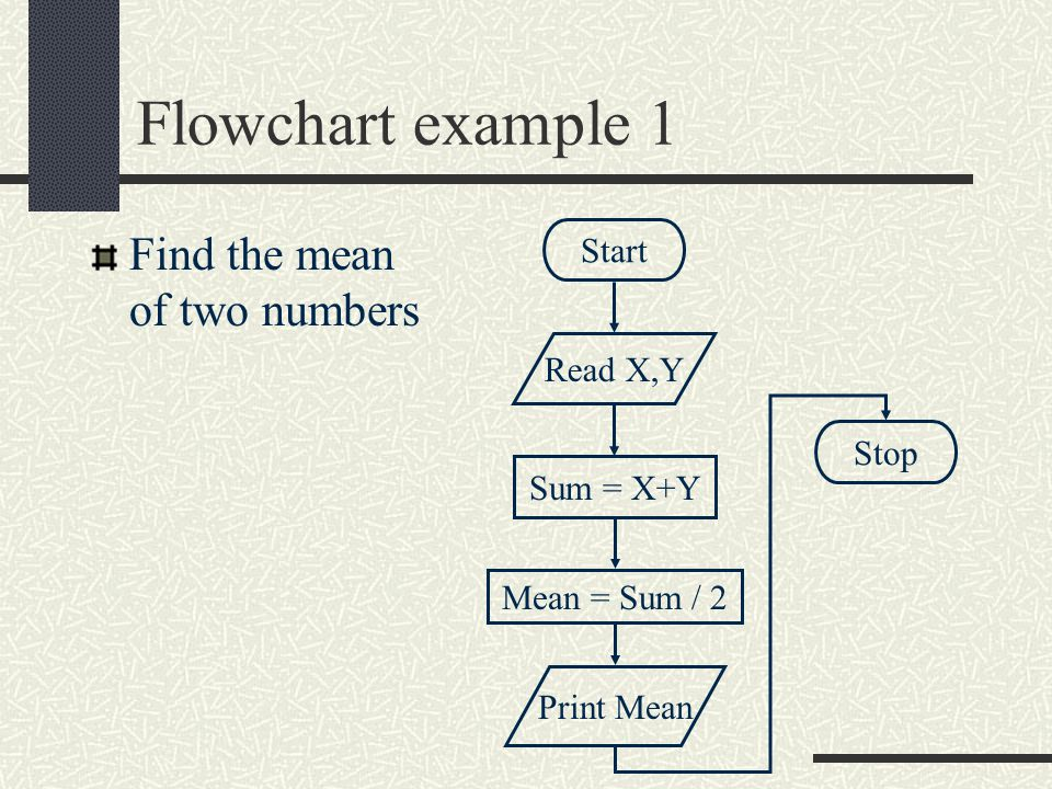 Flowchart example 1 Find the mean of two numbers Start Read X,Y Sum = X+Y Mean = Sum / 2 Print Mean Stop