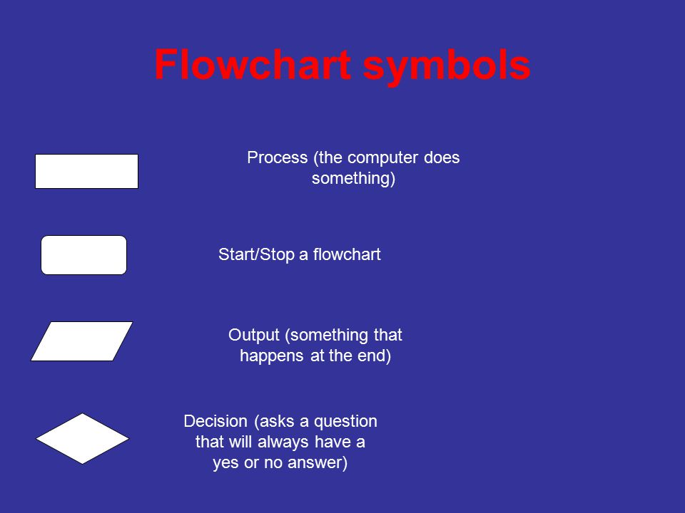 Flowchart symbols Process (the computer does something) Start/Stop a flowchart Output (something that happens at the end) Decision (asks a question that will always have a yes or no answer)