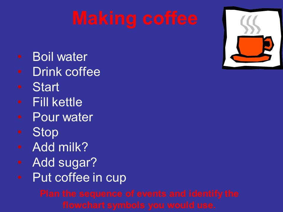 Making coffee Start Put coffee in cup Milk? Drink coffee Stop Add milk Boil water Add water Yes No