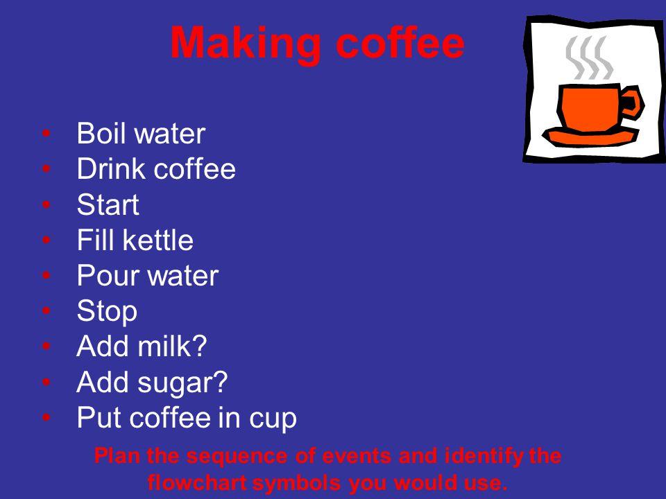 Making coffee Boil water Drink coffee Start Fill kettle Pour water Stop Add milk.