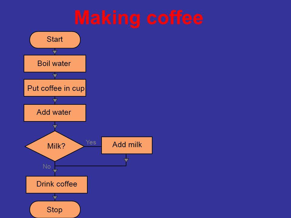 Making coffee Start Put coffee in cup Milk Drink coffee Stop Add milk Boil water Add water Yes No