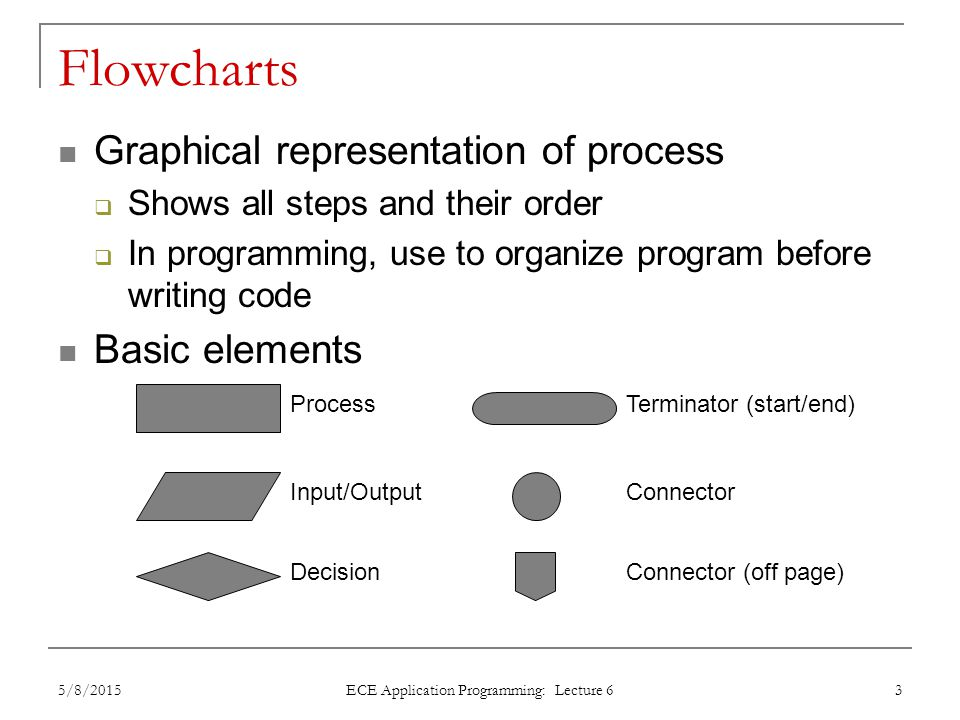 Flowcharts Graphical representation of process  Shows all steps and their order  In programming, use to organize program before writing code Basic e