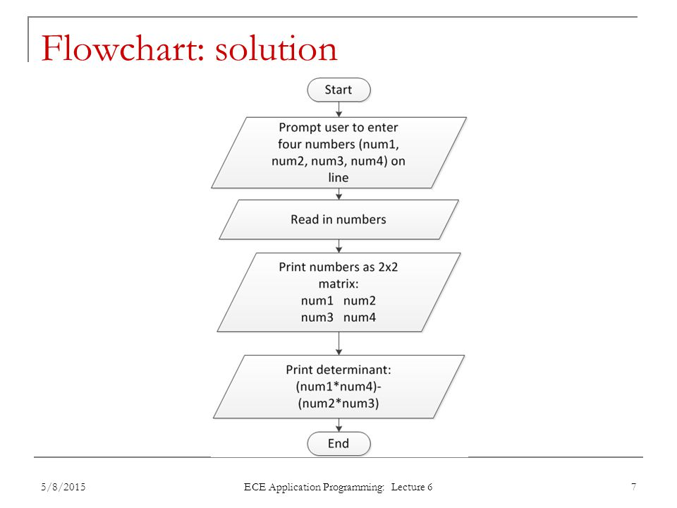 Converting flowchart to program What data are used in the process.