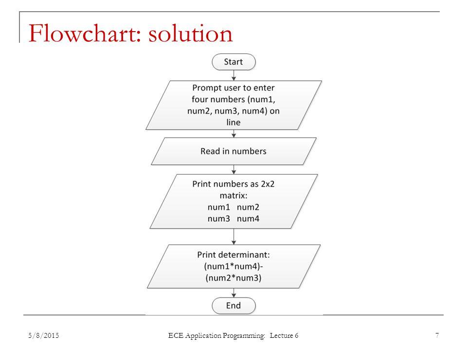 Flowchart: solution 5/8/2015 ECE Application Programming: Lecture 6 7