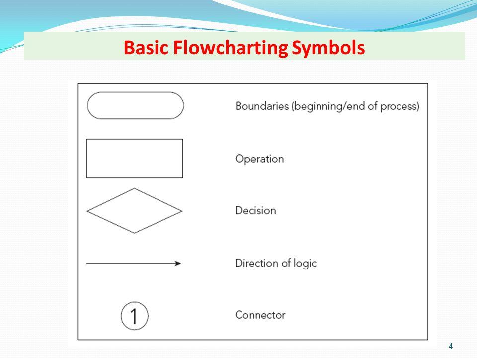 Basic Flowcharting Symbols 4