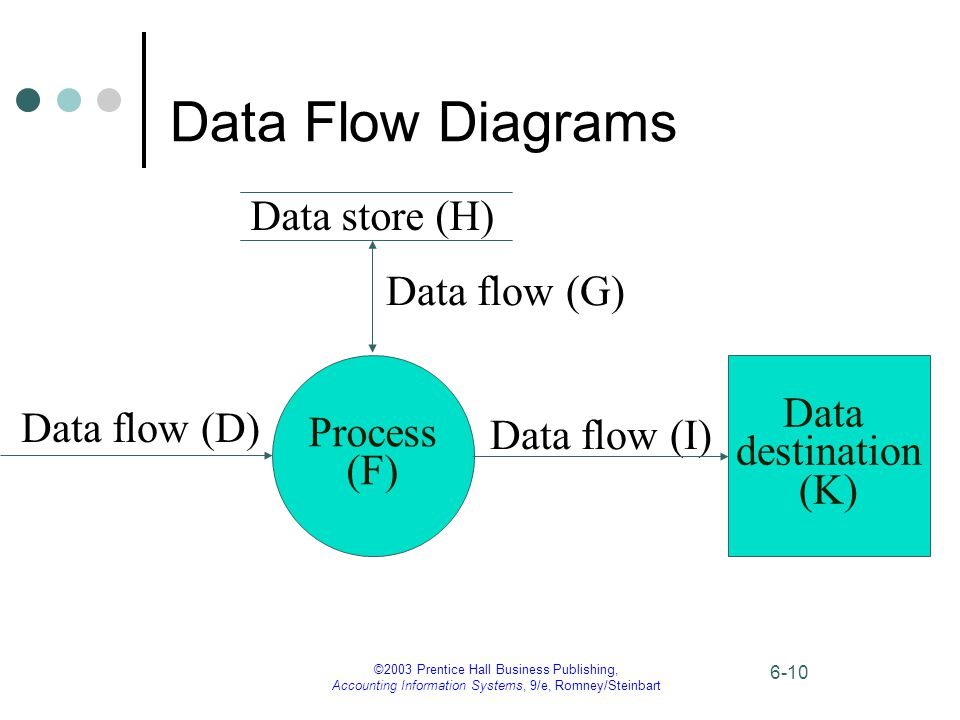 ©2003 Prentice Hall Business Publishing, Accounting Information Systems, 9/e, Romney/Steinbart 6-10 Data Flow Diagrams Data store (H) Process (F) Data flow (D) Data flow (G) Data flow (I) Data destination (K)