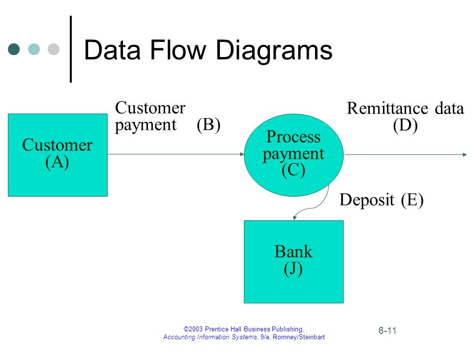 ©2003 Prentice Hall Business Publishing, Accounting Information Systems, 9/e, Romney/Steinbart 6-11 Data Flow Diagrams Customer (A) Process payment (C) Customer payment (B) Remittance data (D) Deposit (E) Bank (J)
