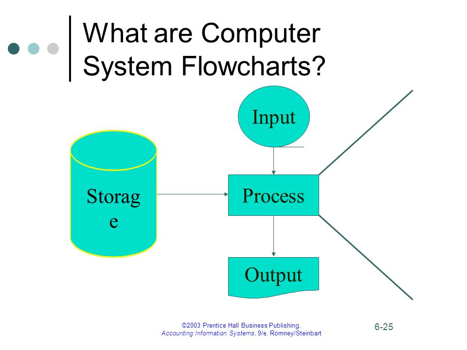 ©2003 Prentice Hall Business Publishing, Accounting Information Systems, 9/e, Romney/Steinbart 6-25 What are Computer System Flowcharts? Process Outpu