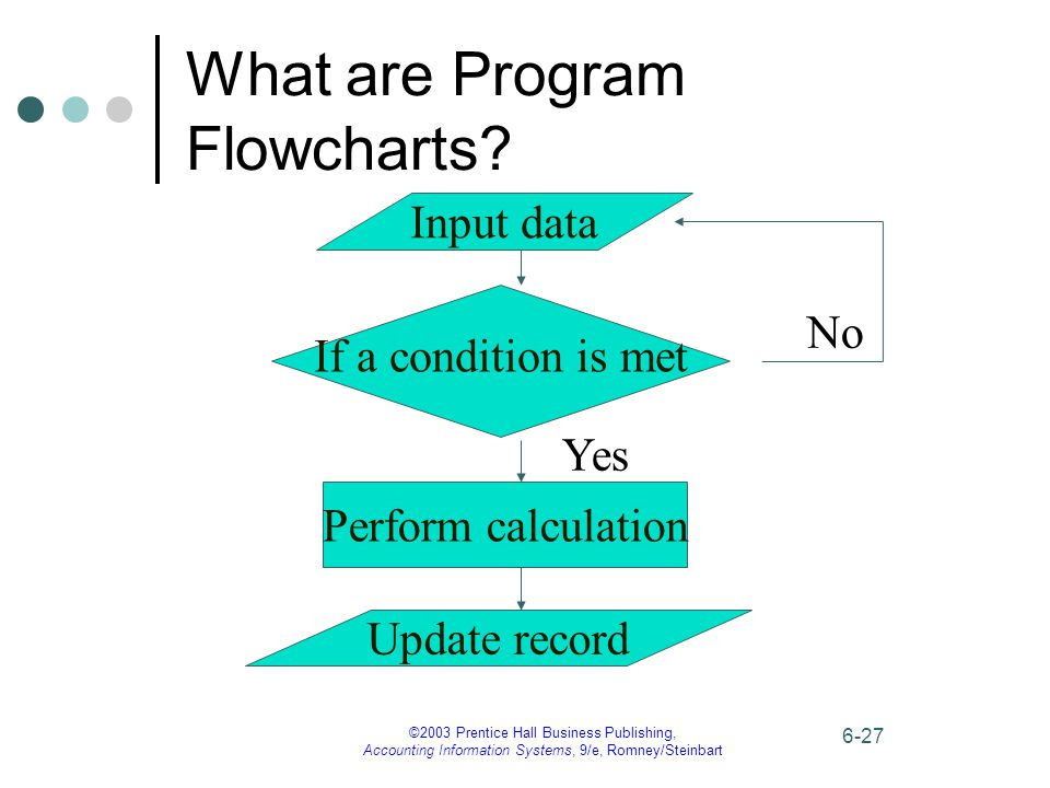 ©2003 Prentice Hall Business Publishing, Accounting Information Systems, 9/e, Romney/Steinbart 6-27 What are Program Flowcharts? Input data If a condi