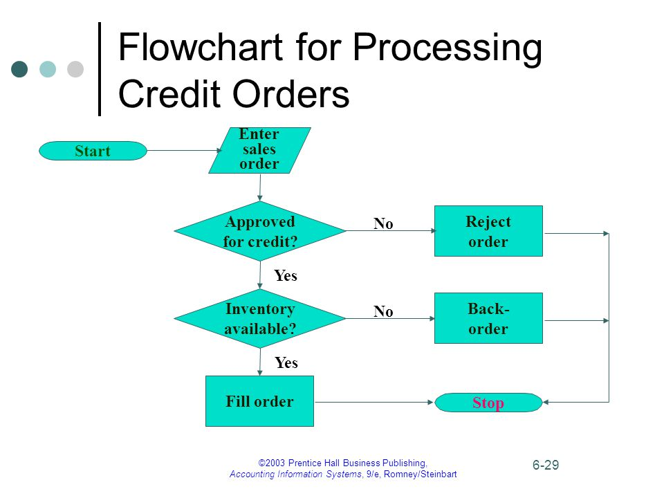 ©2003 Prentice Hall Business Publishing, Accounting Information Systems, 9/e, Romney/Steinbart 6-29 Flowchart for Processing Credit Orders Enter sales