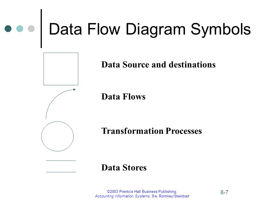 ©2003 Prentice Hall Business Publishing, Accounting Information Systems, 9/e, Romney/Steinbart 6-7 Data Flow Diagram Symbols Data Source and destinations Data Flows Transformation Processes Data Stores
