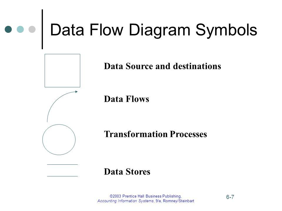 ©2003 Prentice Hall Business Publishing, Accounting Information Systems, 9/e, Romney/Steinbart 6-7 Data Flow Diagram Symbols Data Source and destinati