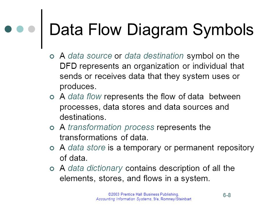©2003 Prentice Hall Business Publishing, Accounting Information Systems, 9/e, Romney/Steinbart 6-8 Data Flow Diagram Symbols A data source or data des