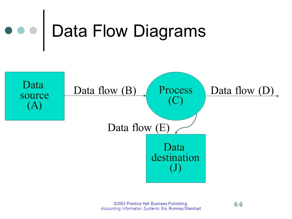 ©2003 Prentice Hall Business Publishing, Accounting Information Systems, 9/e, Romney/Steinbart 6-9 Data Flow Diagrams Data source (A) Process (C) Data flow (B)Data flow (D) Data flow (E) Data destination (J)