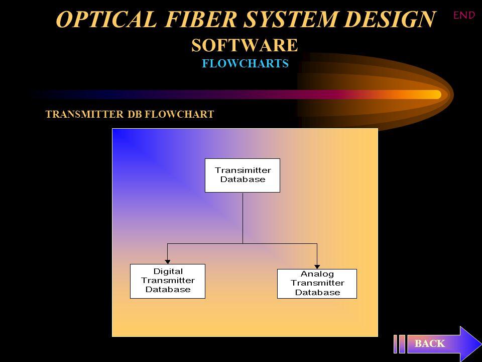 OPTICAL FIBER SYSTEM DESIGN SOFTWARE FLOWCHARTS TRANSMITTER DB FLOWCHART BACK END