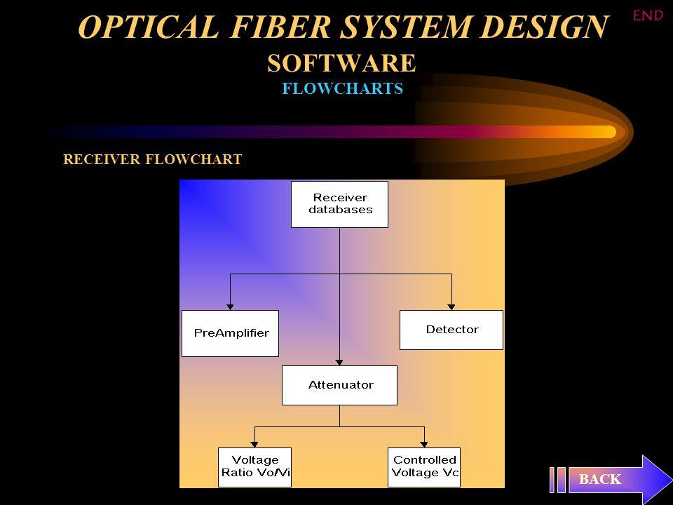 OPTICAL FIBER SYSTEM DESIGN SOFTWARE FLOWCHARTS RECEIVER FLOWCHART BACK END