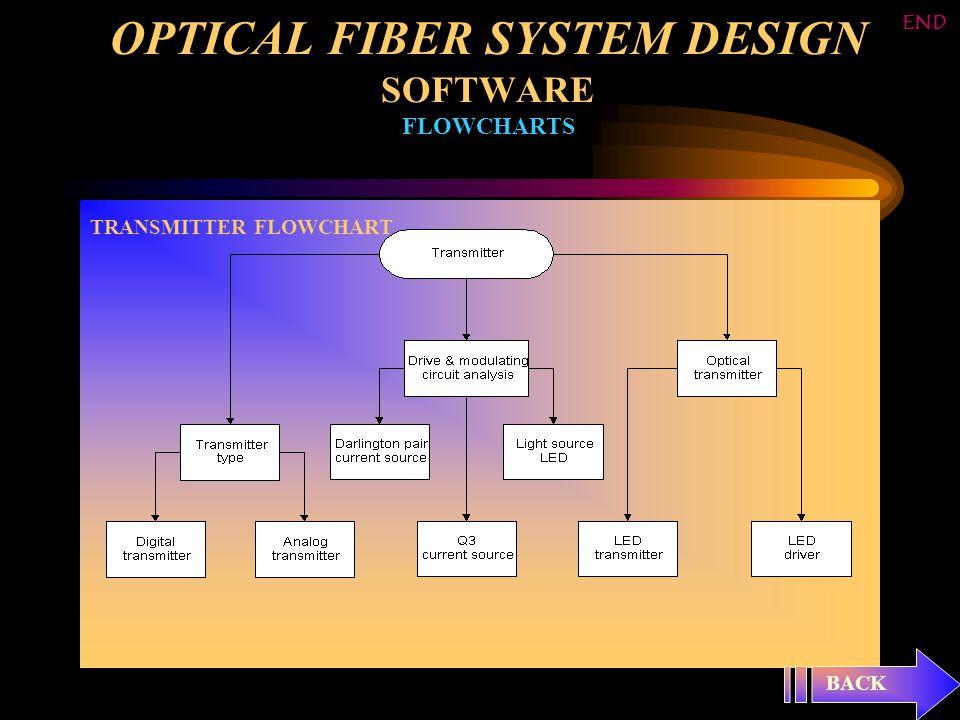 OPTICAL FIBER SYSTEM DESIGN SOFTWARE FLOWCHARTS TRANSMITTER FLOWCHART BACK END