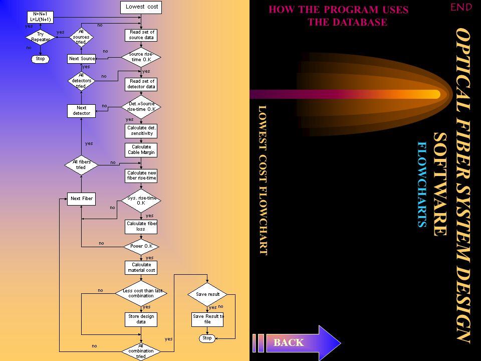 LOWEST COST FLOWCHART BACK HOW THE PROGRAM USES THE DATABASE END OPTICAL FIBER SYSTEM DESIGN SOFTWARE FLOWCHARTS