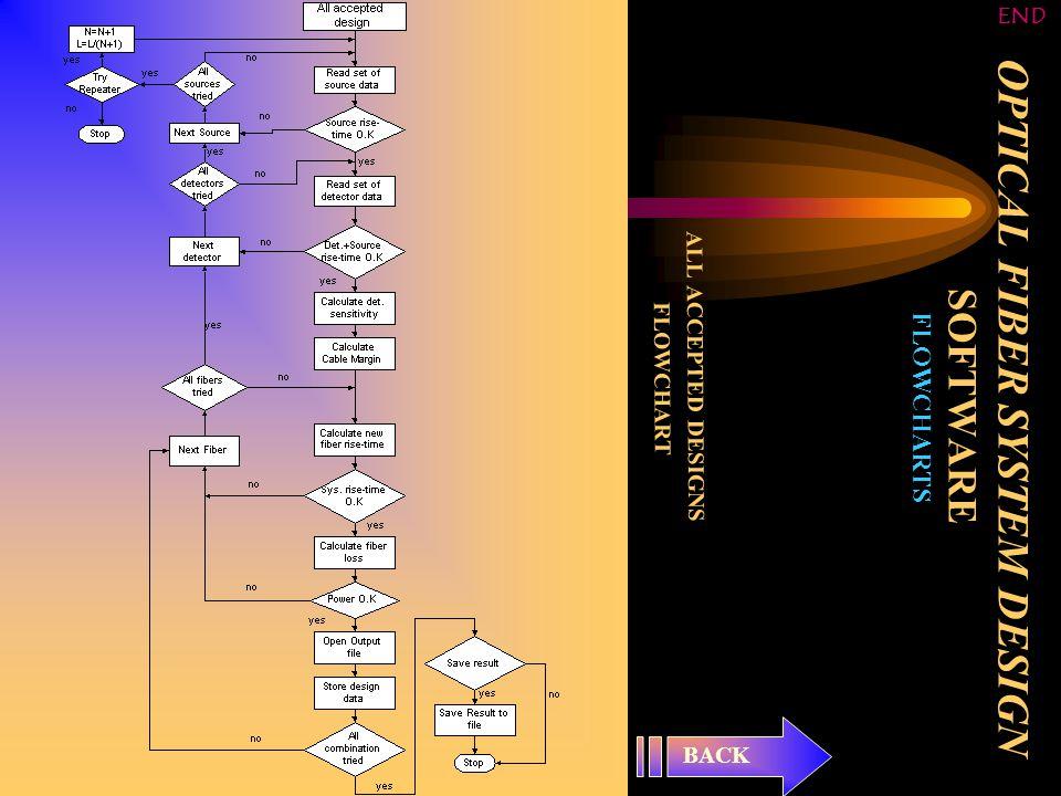 OPTICAL FIBER SYSTEM DESIGN SOFTWARE FLOWCHARTS ALL ACCEPTED DESIGNS FLOWCHART BACK END
