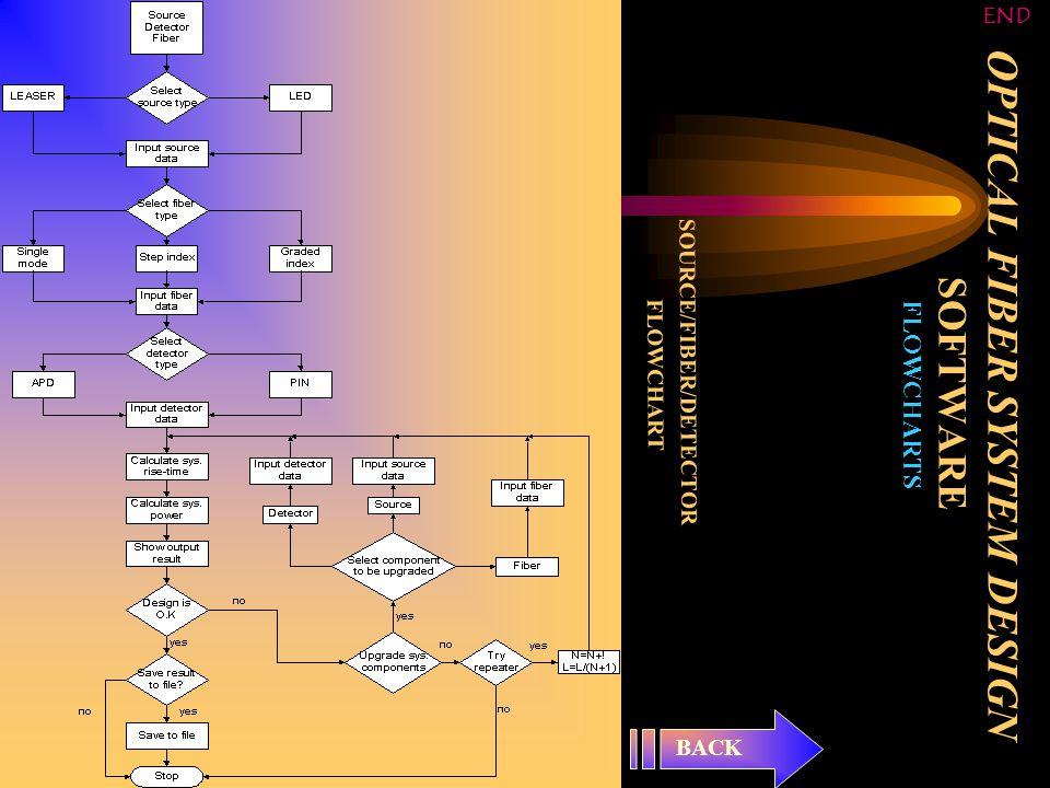 OPTICAL FIBER SYSTEM DESIGN SOFTWARE FLOWCHARTS SOURCE/FIBER/DETECTOR FLOWCHART BACK END