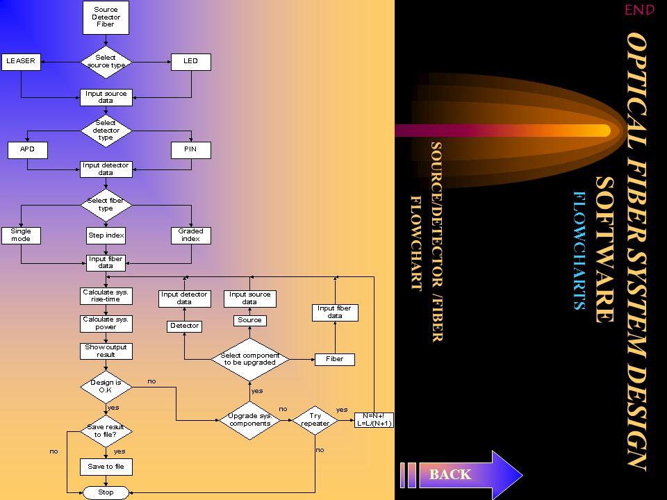OPTICAL FIBER SYSTEM DESIGN SOFTWARE FLOWCHARTS SOURCE/DETECTOR /FIBER FLOWCHART BACK END