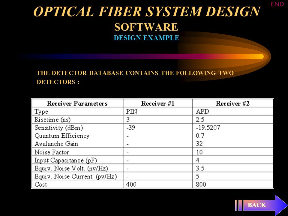 OPTICAL FIBER SYSTEM DESIGN SOFTWARE DESIGN EXAMPLE THE DETECTOR DATABASE CONTAINS THE FOLLOWING TWO DETECTORS : BACK END