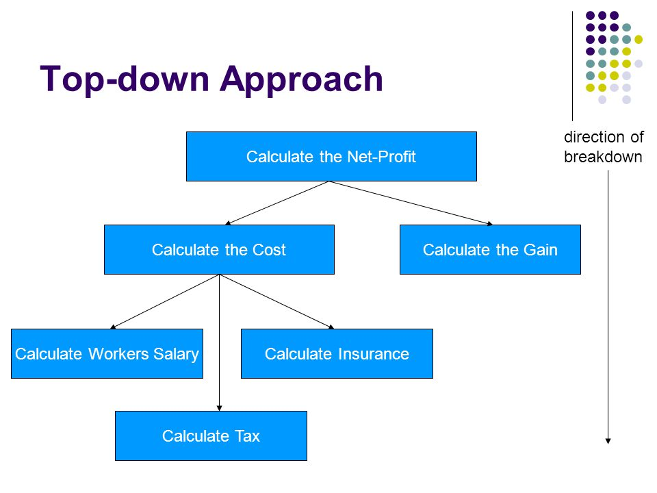 Top-down Approach Calculate the Net-Profit Calculate the CostCalculate the Gain Calculate Workers Salary Calculate Tax Calculate Insurance direction o