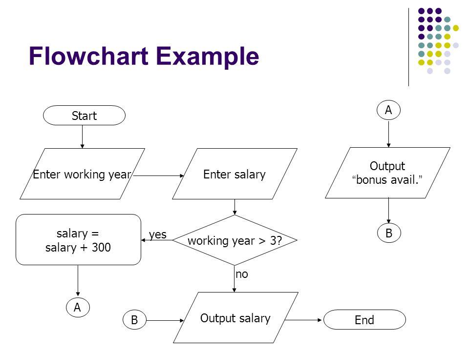 "Flowchart Example salary = salary + 300 Start working year > 3? Enter working year End Enter salary Output salary yes no Output "" bonus avail. "" A B B"