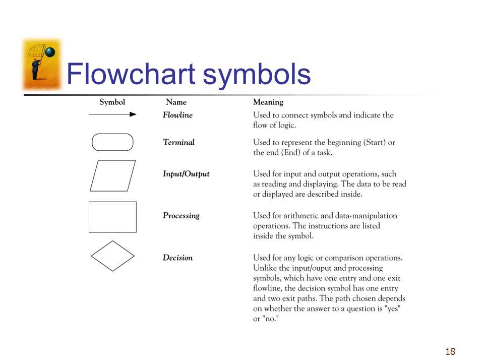 18 Flowchart symbols
