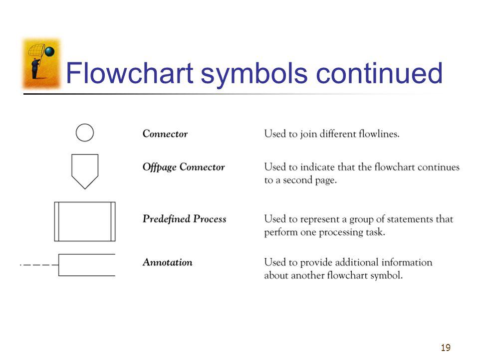 19 Flowchart symbols continued