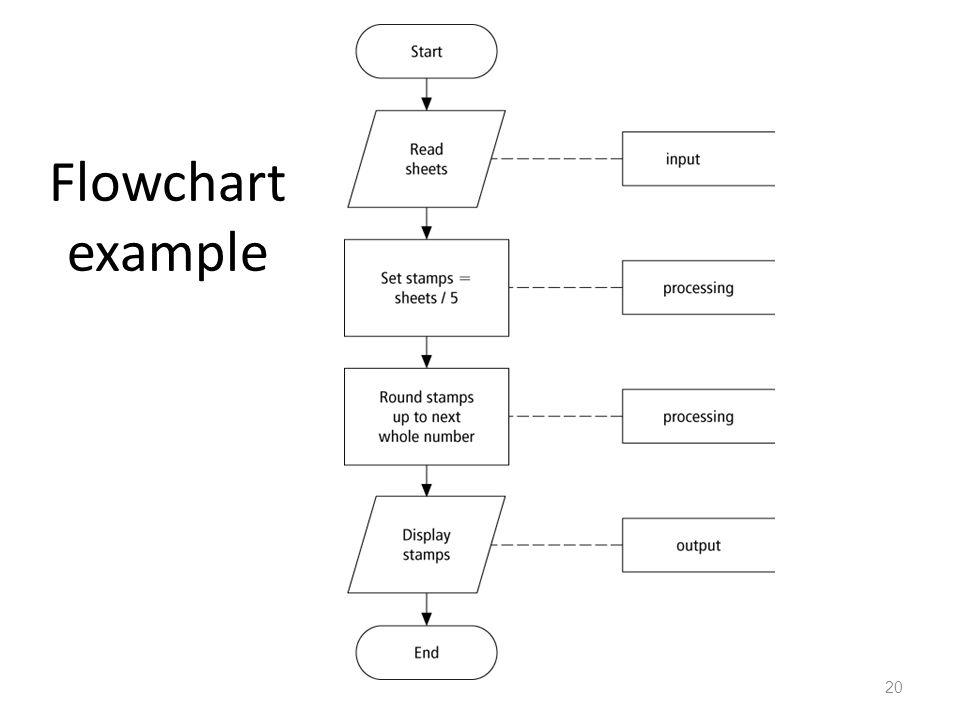 Flowchart example 20