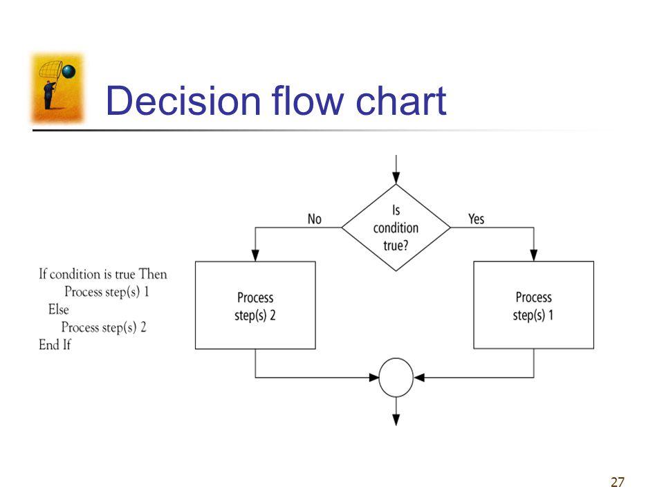 27 Decision flow chart