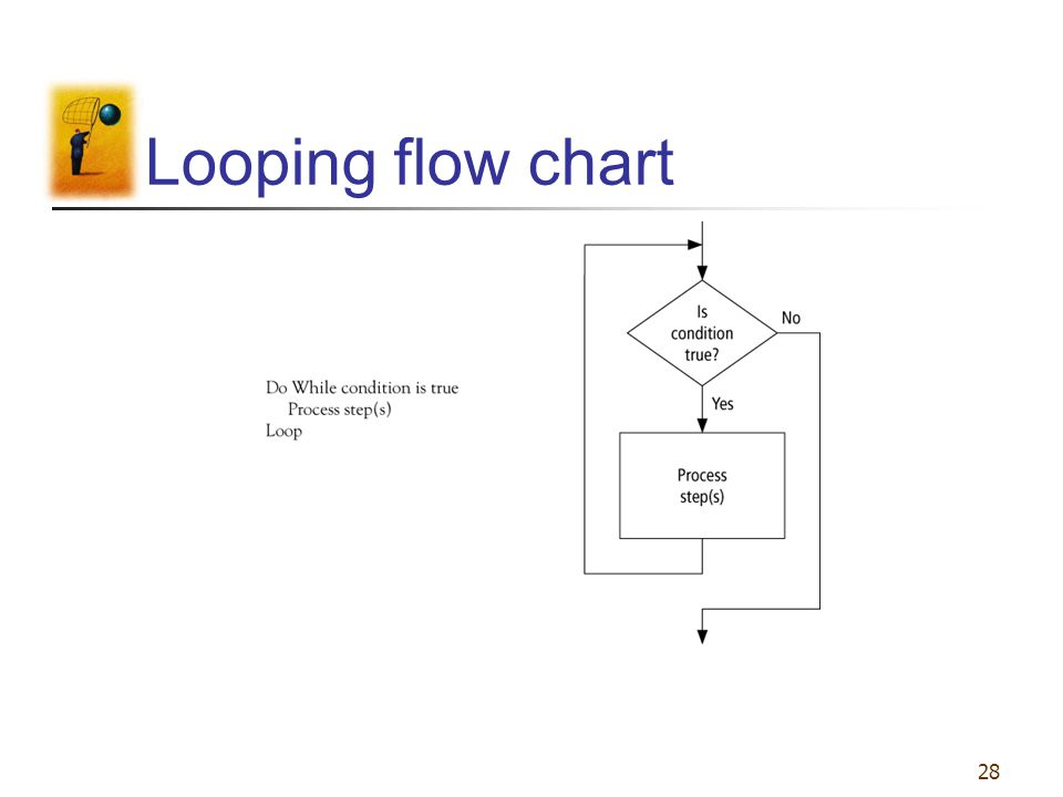 28 Looping flow chart