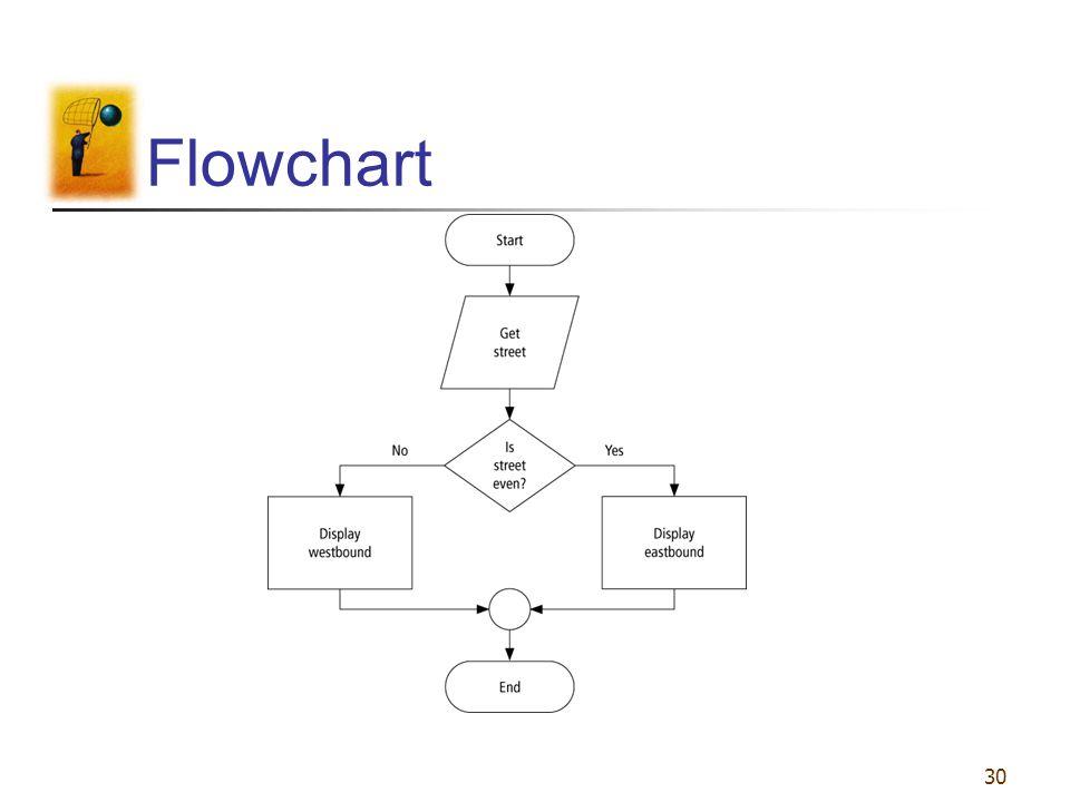 30 Flowchart