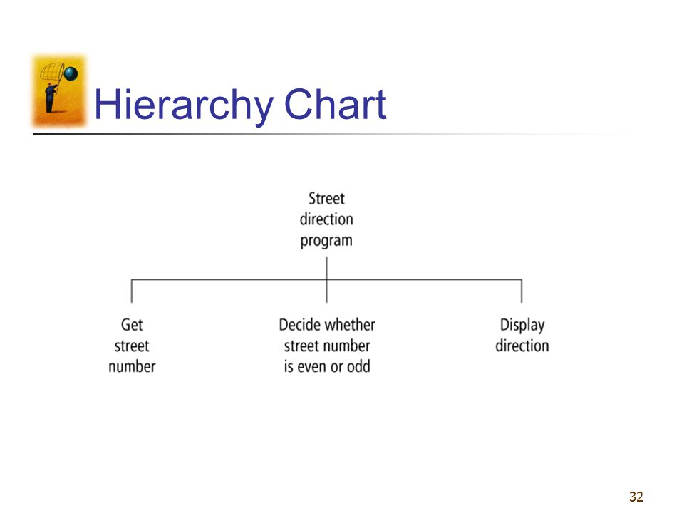 32 Hierarchy Chart