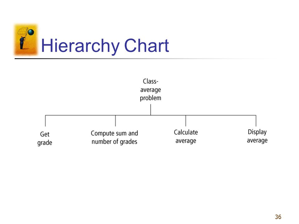 36 Hierarchy Chart