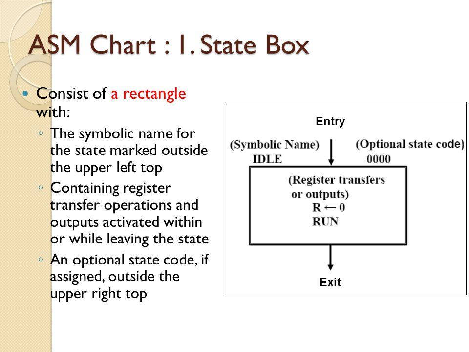 ASM Chart : 1.