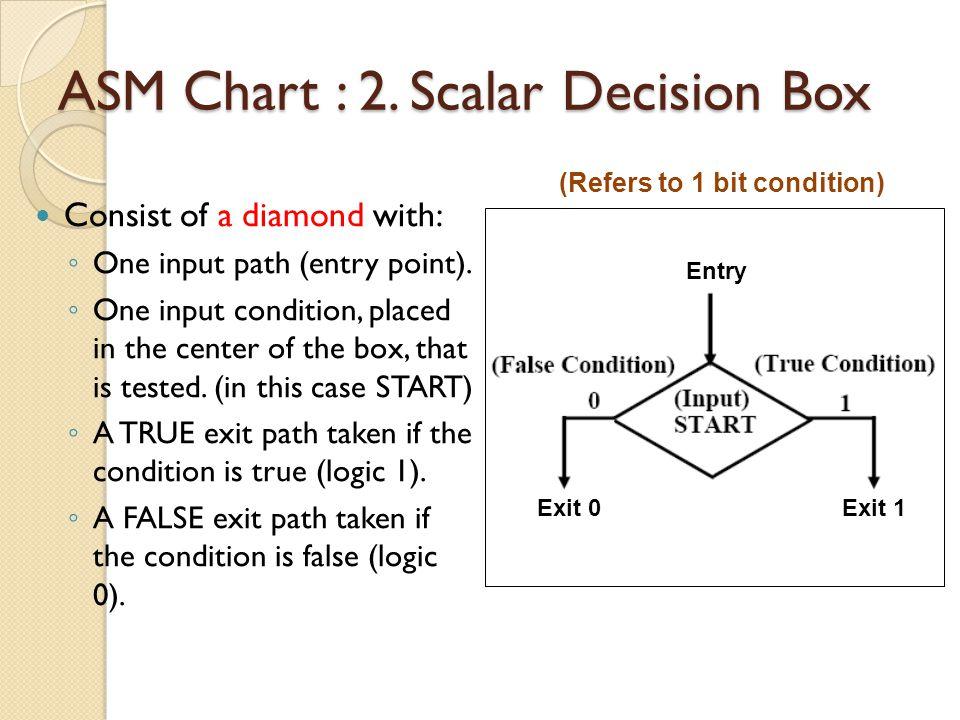 ASM Chart : 3.