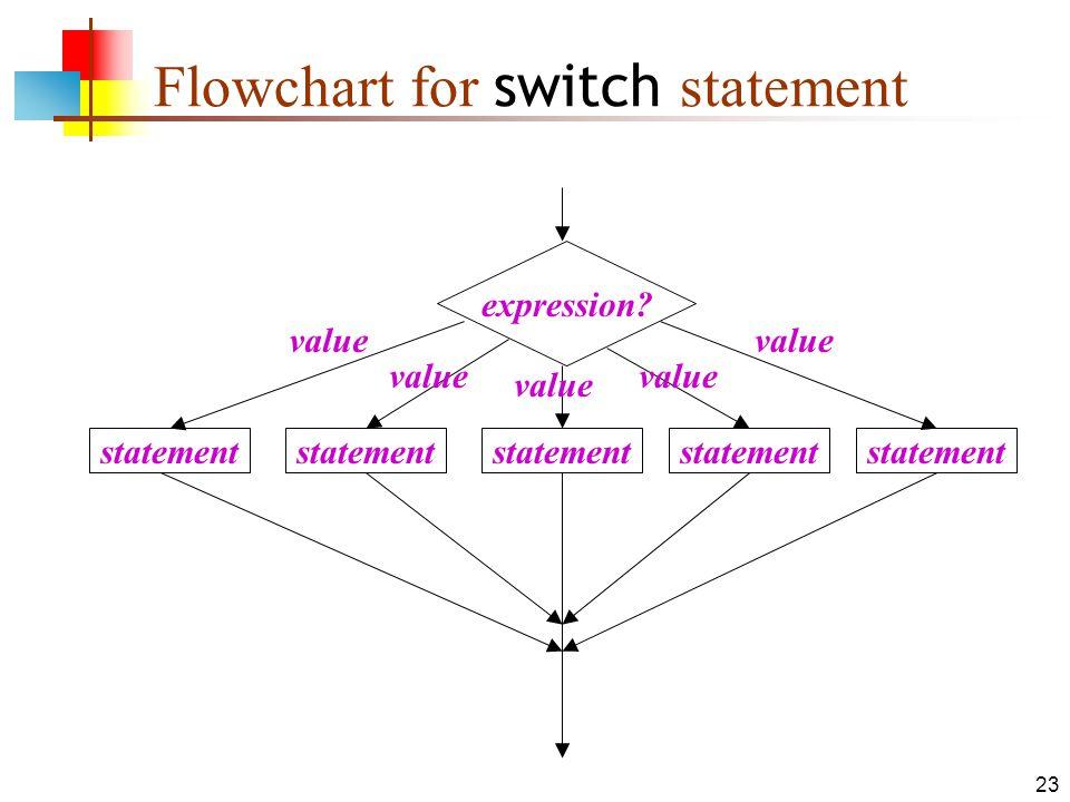 23 Flowchart for switch statement expression statement value