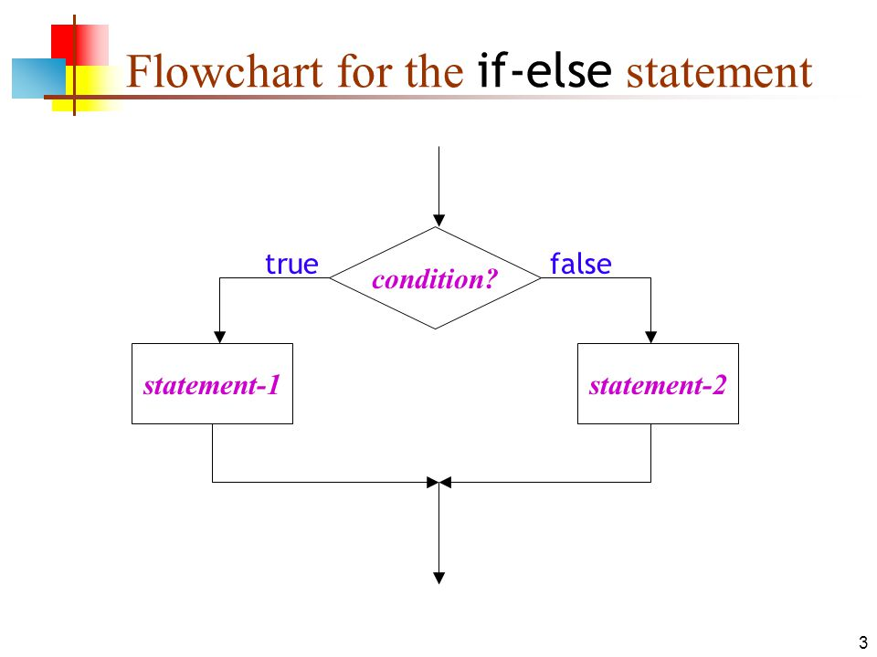 3 Flowchart for the if-else statement condition true statement-1 statement-2 false