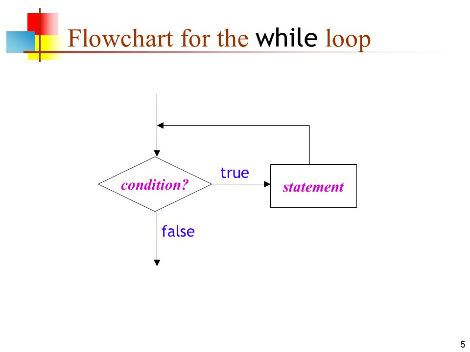 5 Flowchart for the while loop condition? statement true false