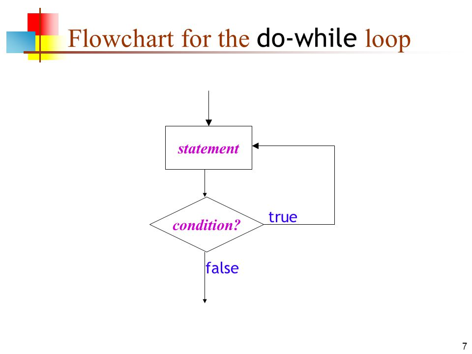 7 Flowchart for the do-while loop condition? statement true false