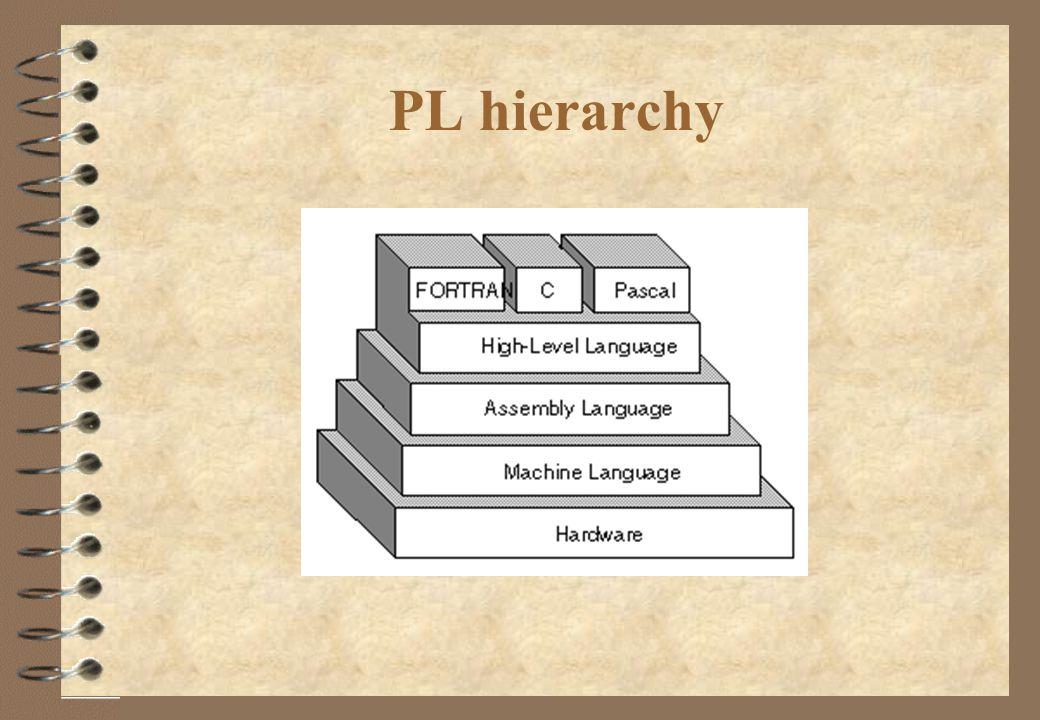 PL hierarchy