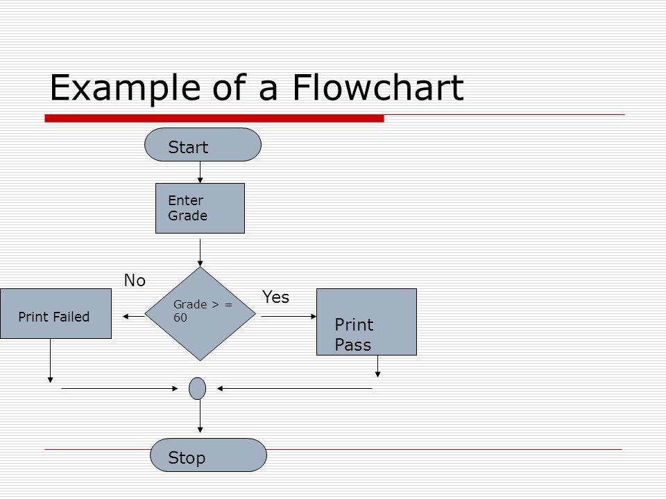 Example of a Flowchart Start Stop Enter Grade Grade > = 60 Yes No Print Failed Print Pass