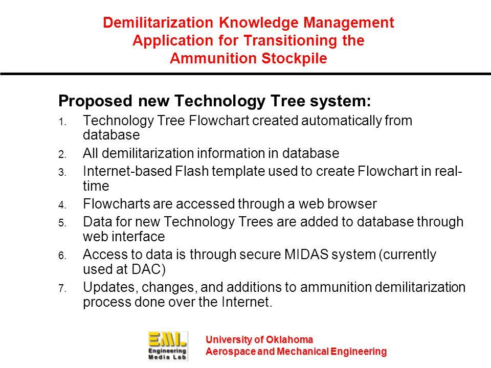 University of Oklahoma Aerospace and Mechanical Engineering Demilitarization Knowledge Management Application for Transitioning the Ammunition Stockpile Proposed new Technology Tree system: 1.