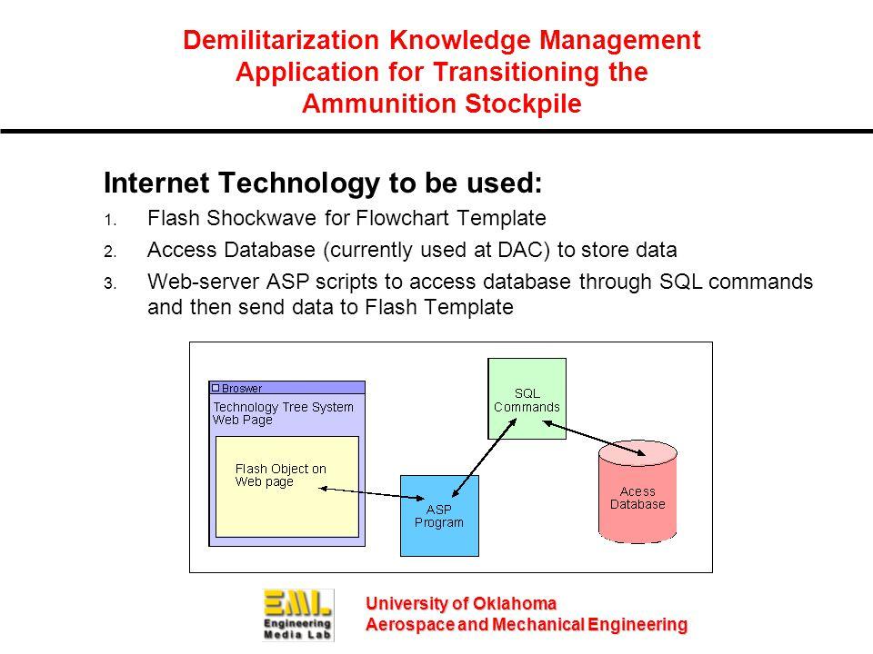University of Oklahoma Aerospace and Mechanical Engineering Demilitarization Knowledge Management Application for Transitioning the Ammunition Stockpile Internet Technology to be used: 1.