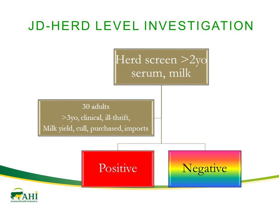 JD-HERD LEVEL INVESTIGATION Herd screen >2yo serum, milk PositiveNegative 30 adults >3yo, clinical, ill-thrift, Milk yield, cull, purchased, imports